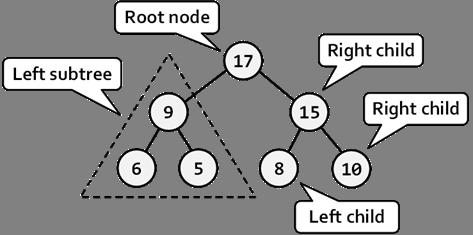 Binary tree algorithms