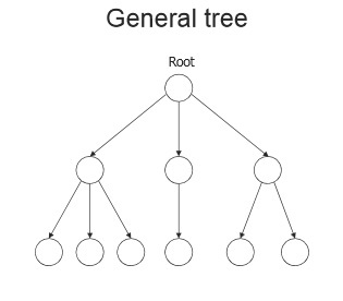 the tree data structure | Adventures In Coding & Algorithms